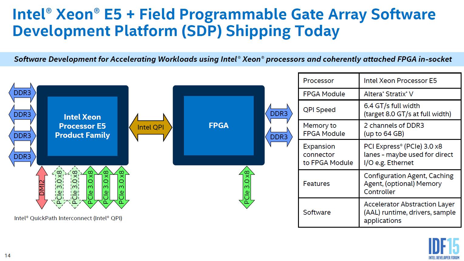 Intel Xeon + FPGA auf einem Chip