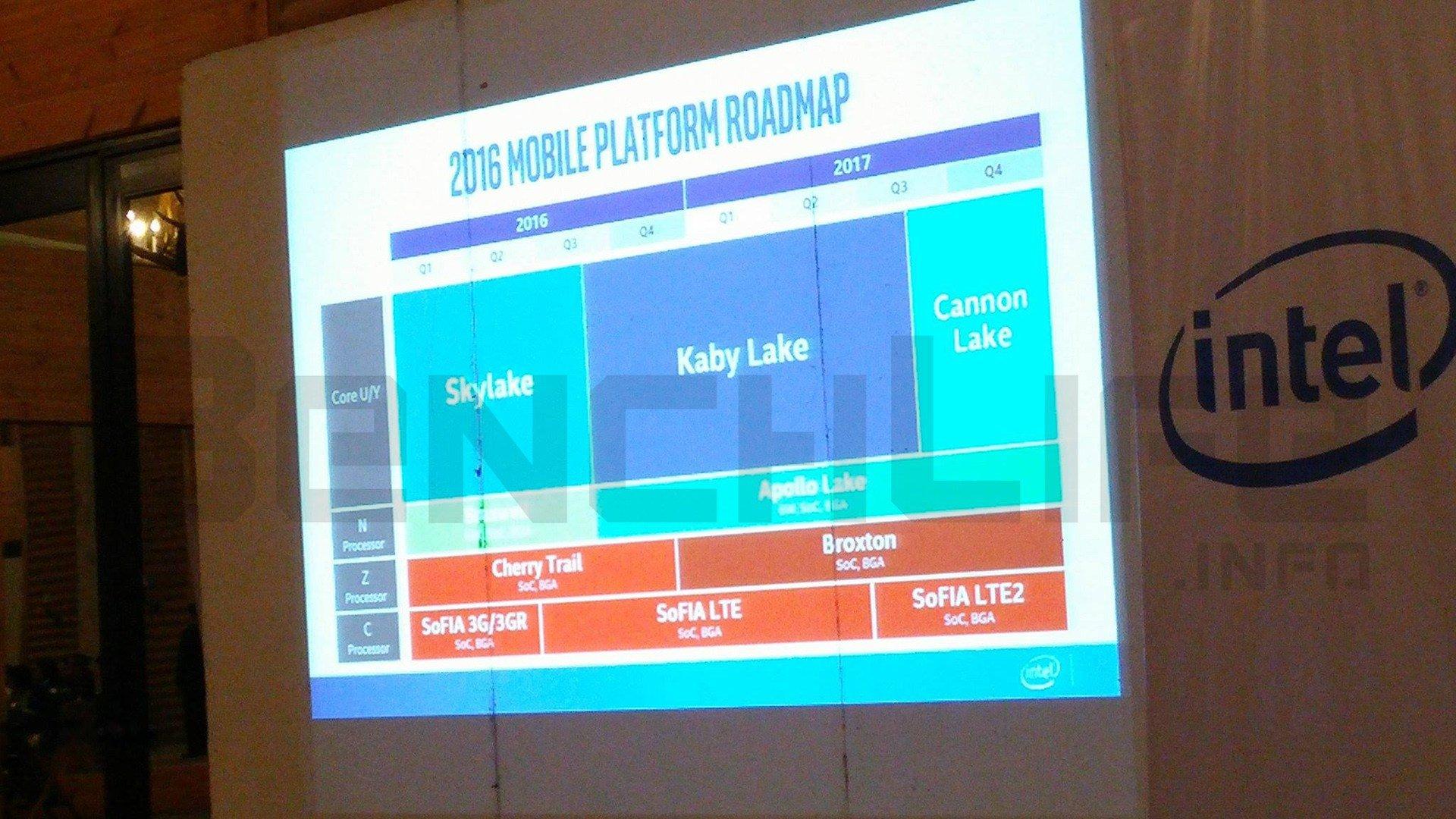 Intel-Roadmap für Cannonlake, Apollo Lake & Co.