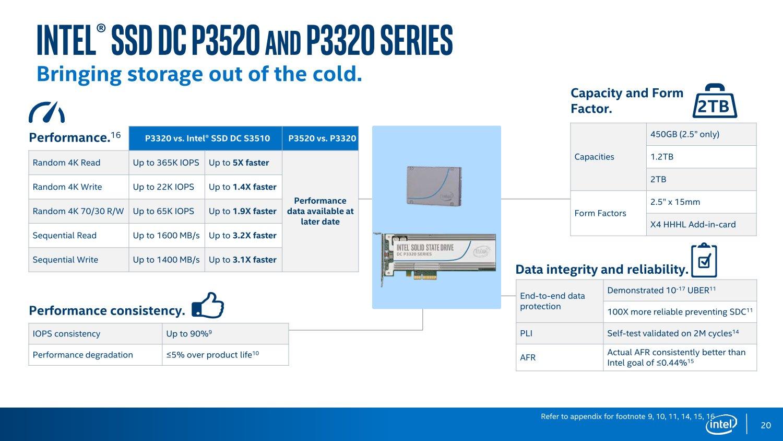 Intel SSD DC P3320 und P3520