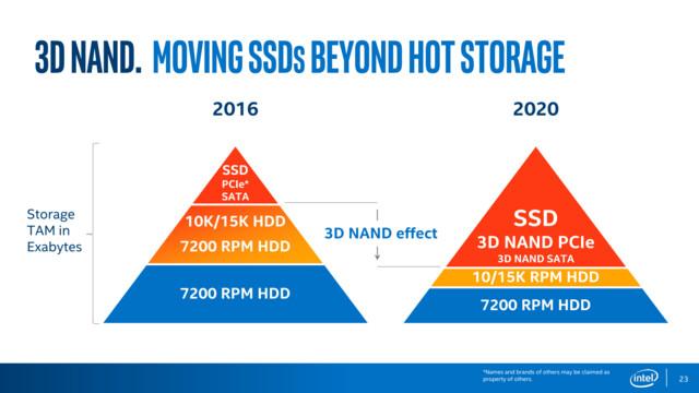 3D-NAND soll Server-HDDs weiter verdrängen