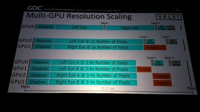 Mehr Pixel in derselben Zeit durch Multi-GPU-Systeme