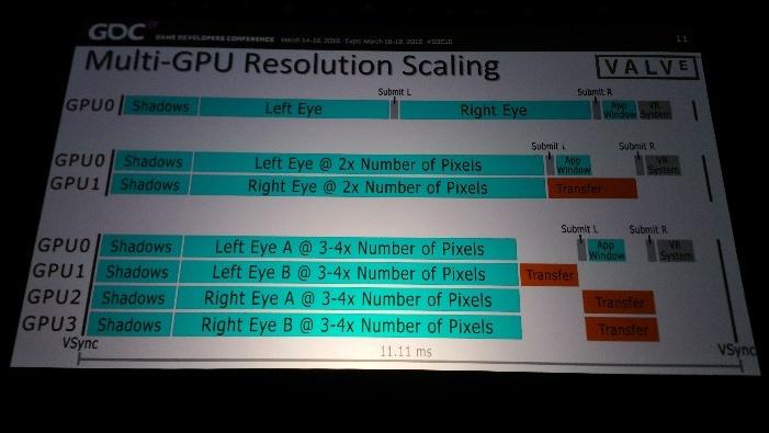 """Alex Vlachos von Valve: """"Jedes VR-Spiel sollte Multi-GPU unterstützen"""""""
