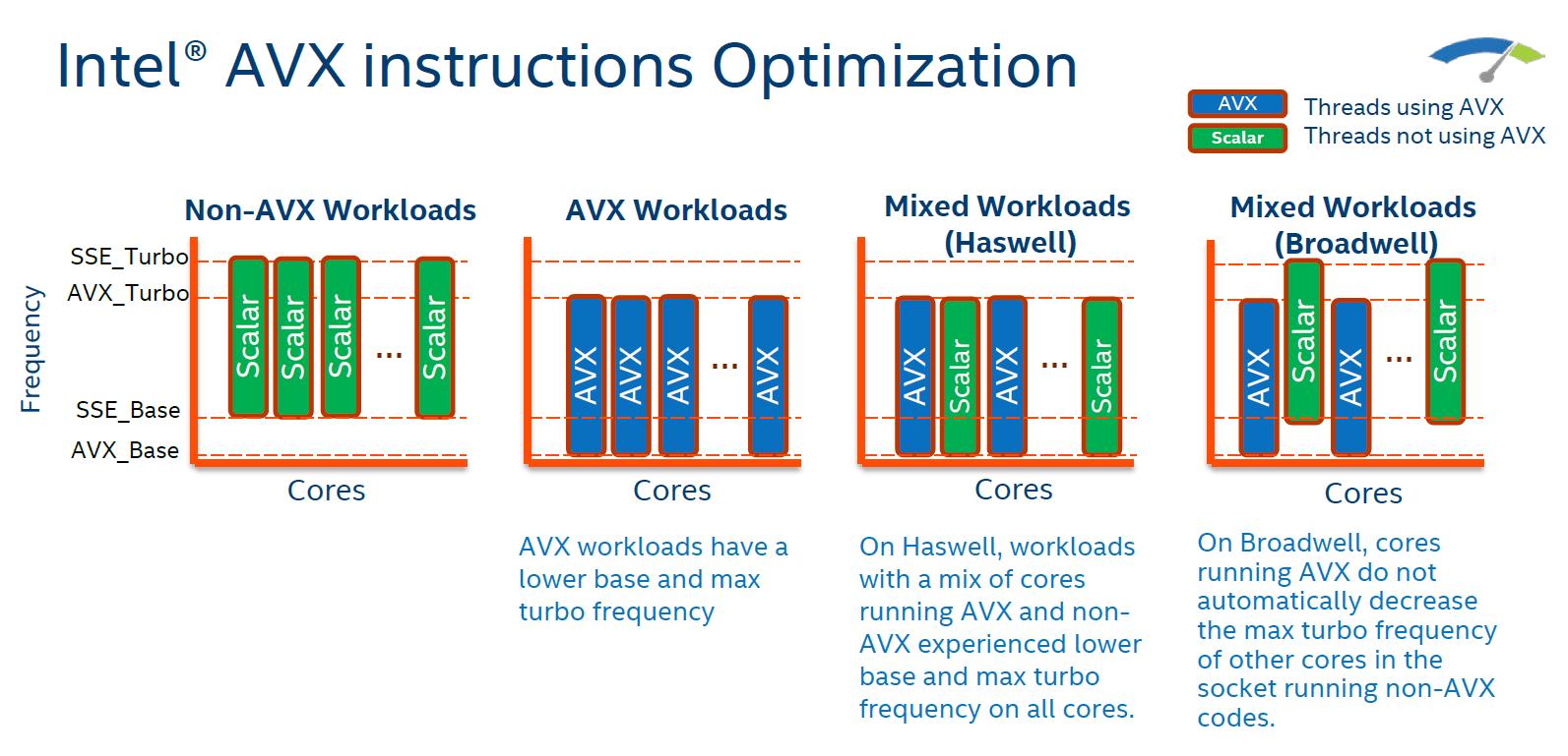 Optimierter Einsatz der Taktraten mit/ohne AVX