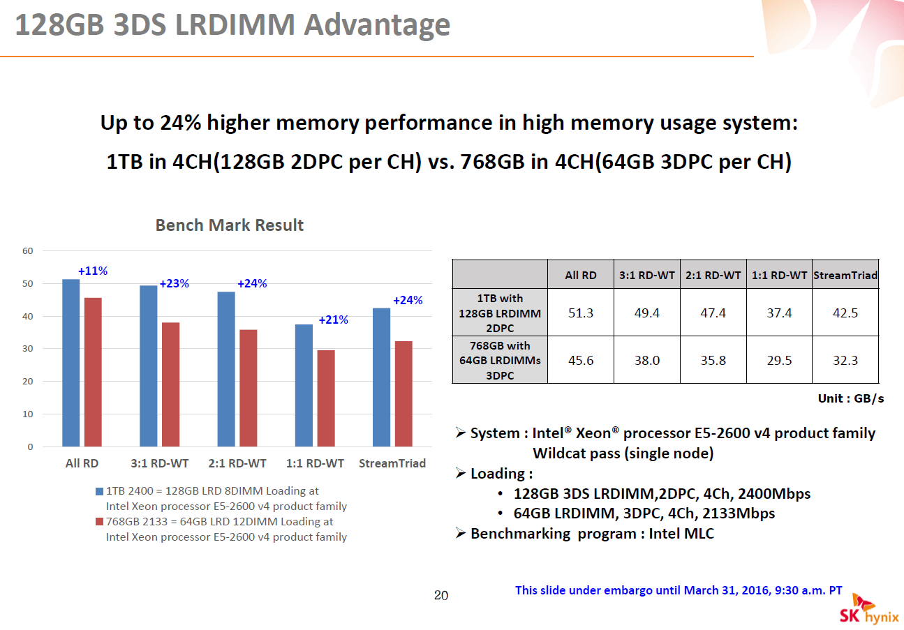 Vorteile von 128-GByte-Modulen laut SK Hynix