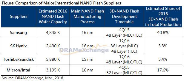 Vergleich der größten NAND-Flash-Hersteller