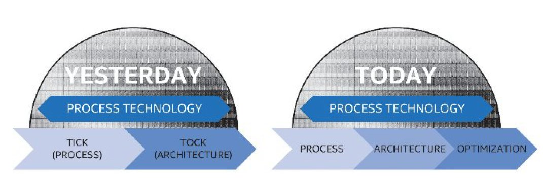 Intels Tick-Tock-Modell ist nicht mehr