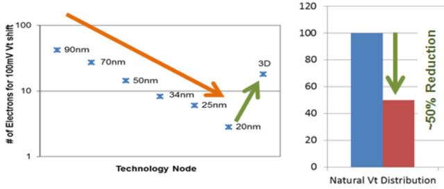 Elektronen nehmen bei 2D-NAND mit Strukturverkleinerung ab