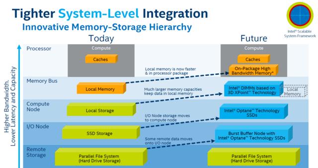 Intels Blick in die Zukunft der Server