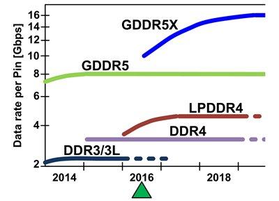 Datenraten von GDDR5X und Co.