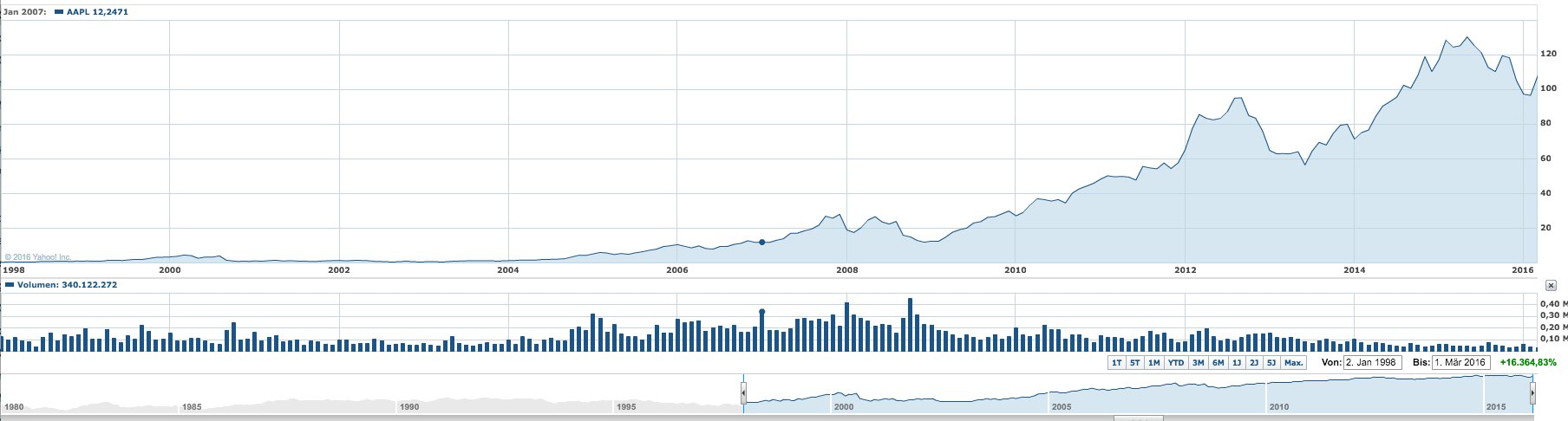 Entwicklung der Apple-Aktie seit 1998