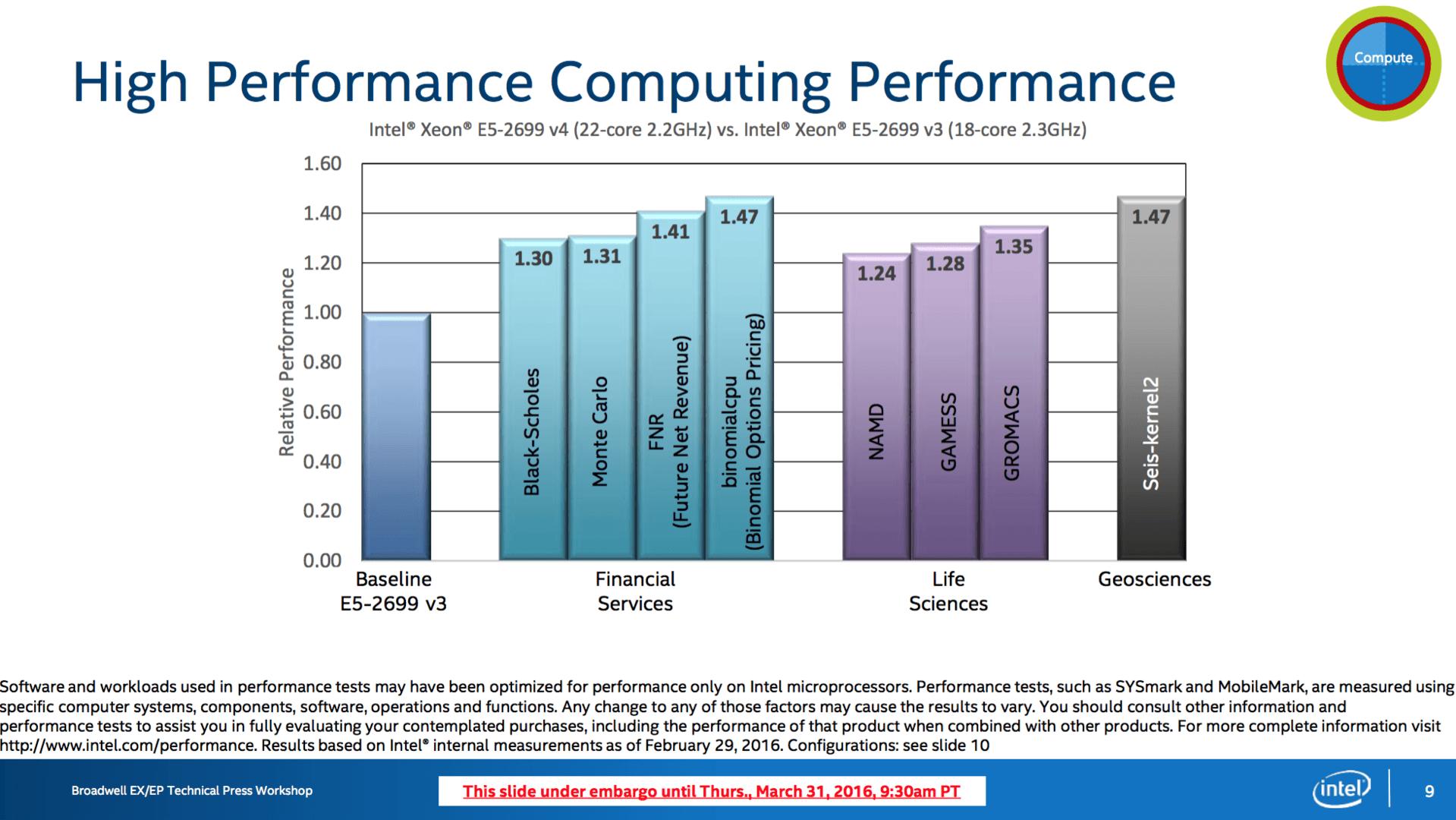 Intel Broadwell-EP: Einsatzgebiete und Benchmarks
