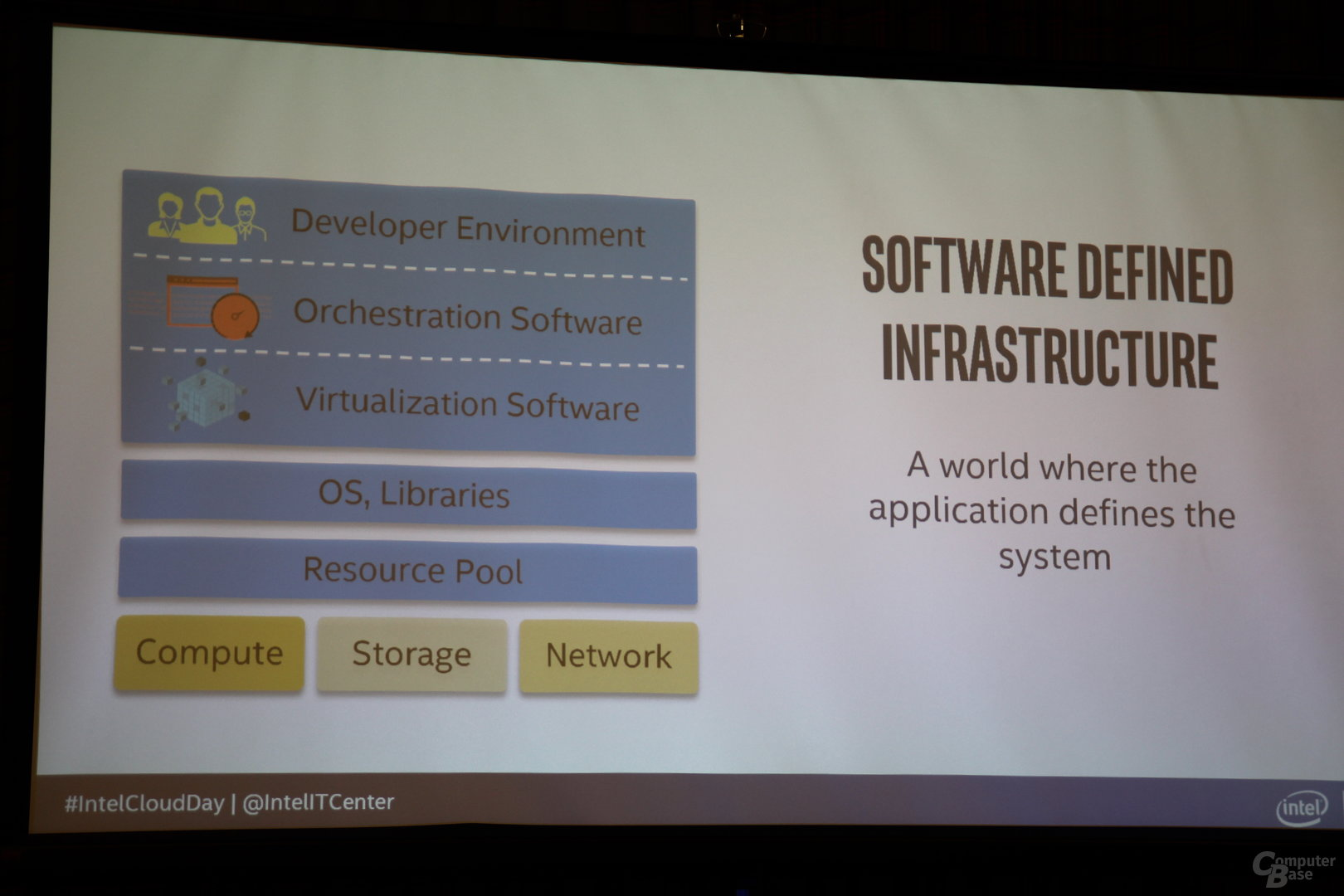 Software Defined Infrastructure (SDI)
