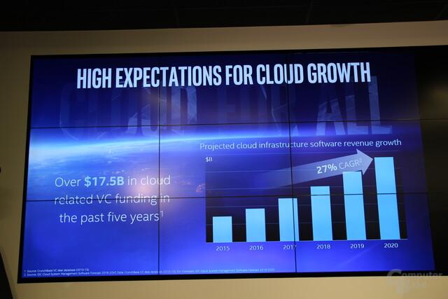Zuwachsraten für Umsatz mit Cloud-Software