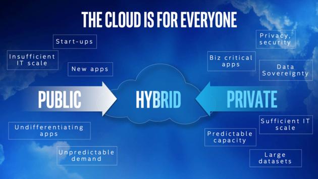 Intel Cloud Day: Die Industrie soll auf Wolke sieben