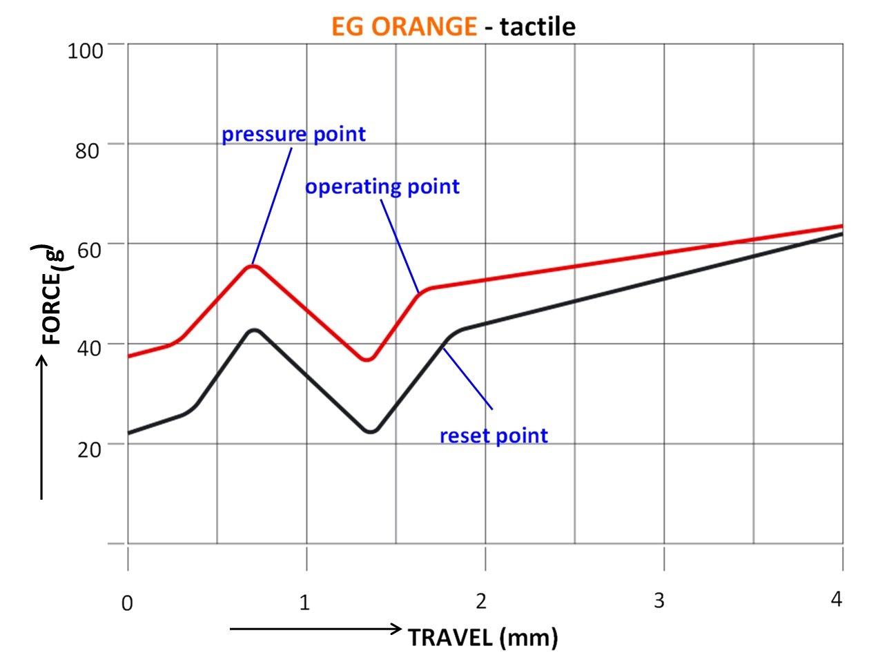 Kraftdiagramm der EG Orange