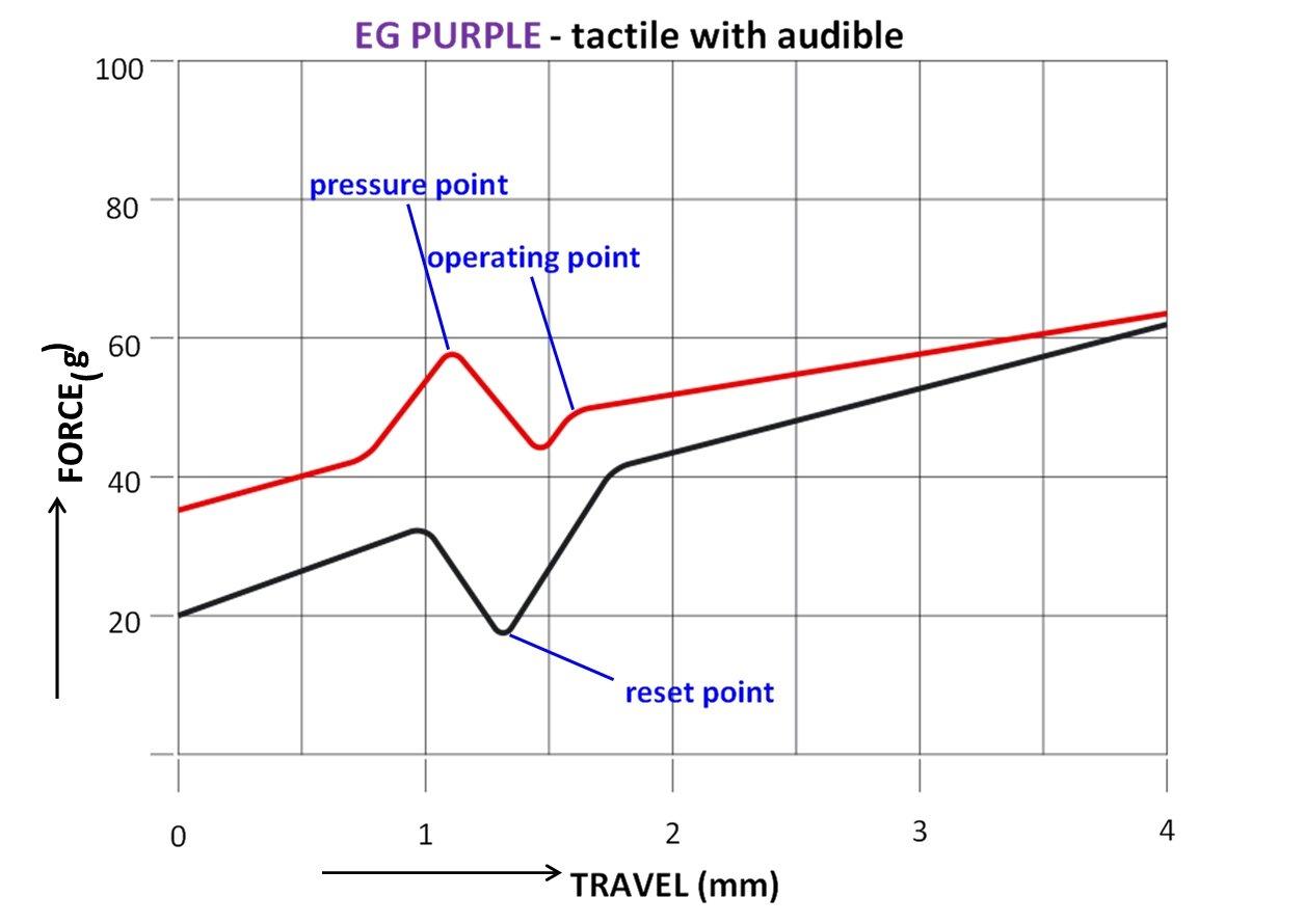 Kraftdiagramm der EG Purple