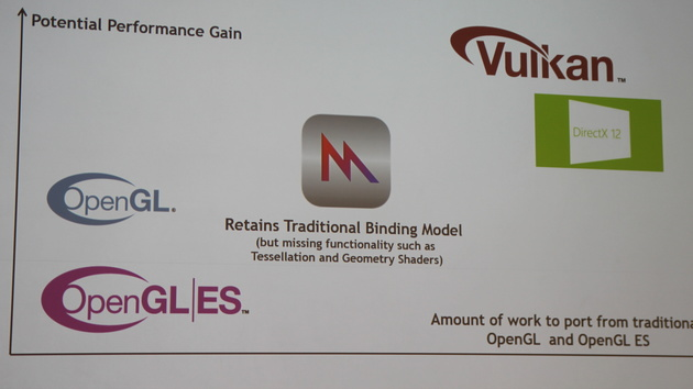 "Vulkan-API: ""Lots of rules and no mercy."""