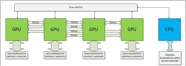 NVLink mit vier GPUs