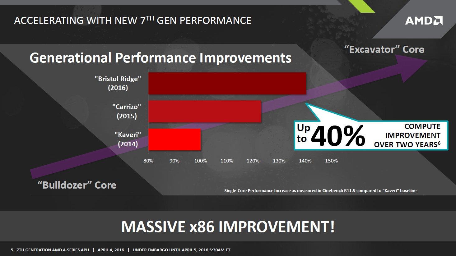 AMD Bristol Ridge Vorankündigung