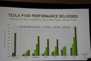 Nvidia-Benchmarks zu Tesla P100