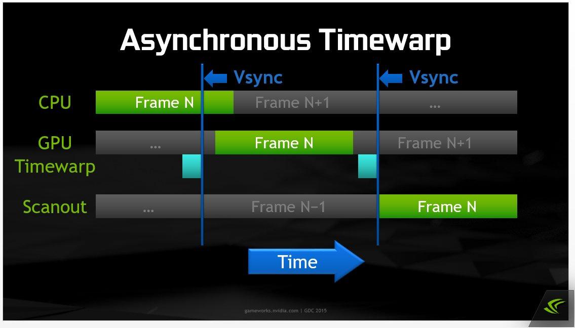 Asynchronous Timewarp im Zeitverlauf