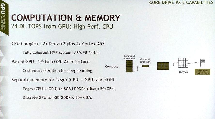 Nvidia Drive PX2 mit kleinem Pascal