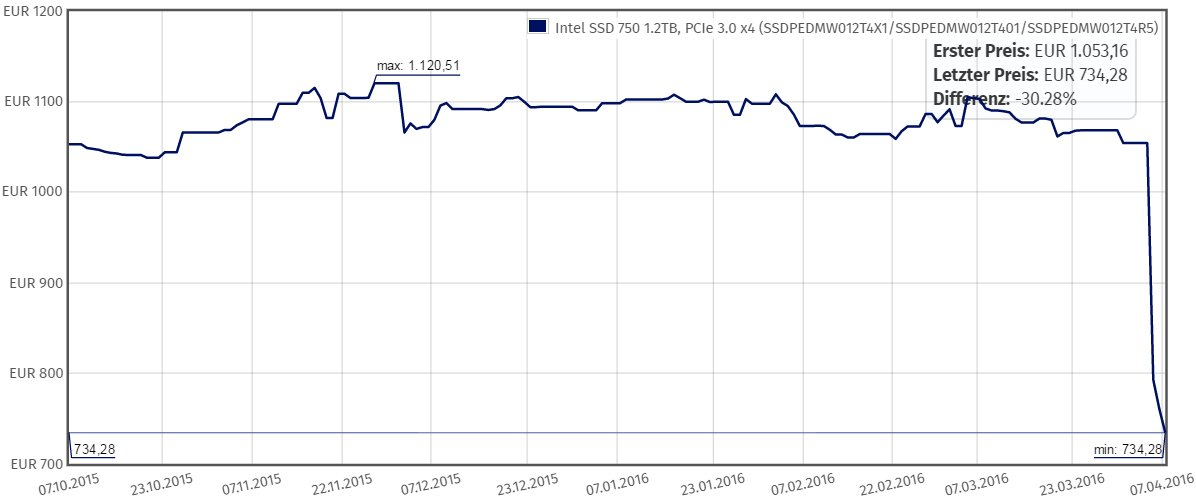 Preisverfall bei der Intel SSD 750 1,2 TB