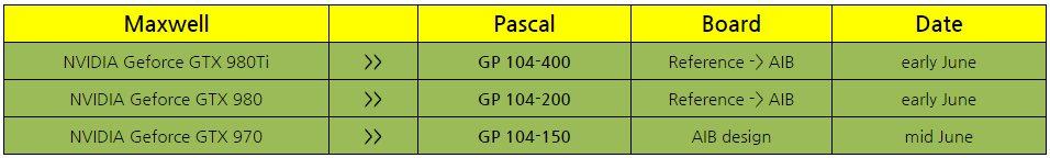 Dreimal Pascal GP104 für kommende GeForce