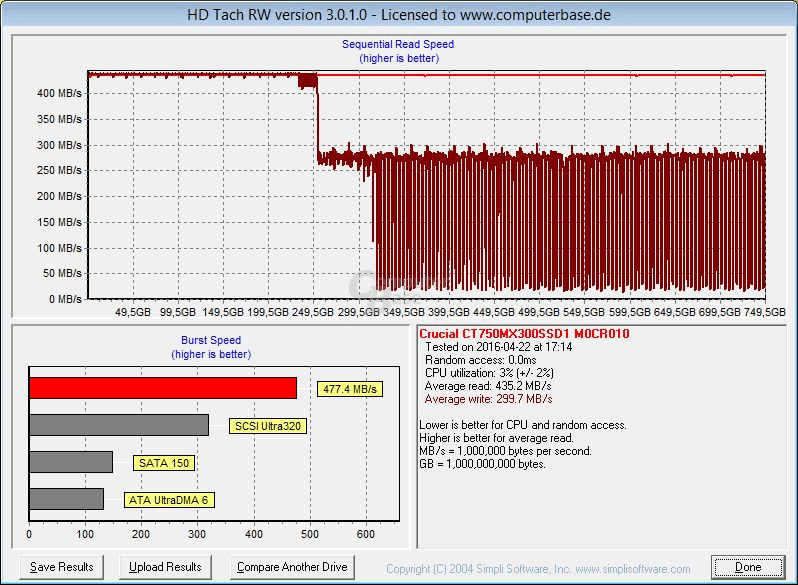 HD Tach (Full Bench): Crucial MX300 750 GB (alte Firmware)