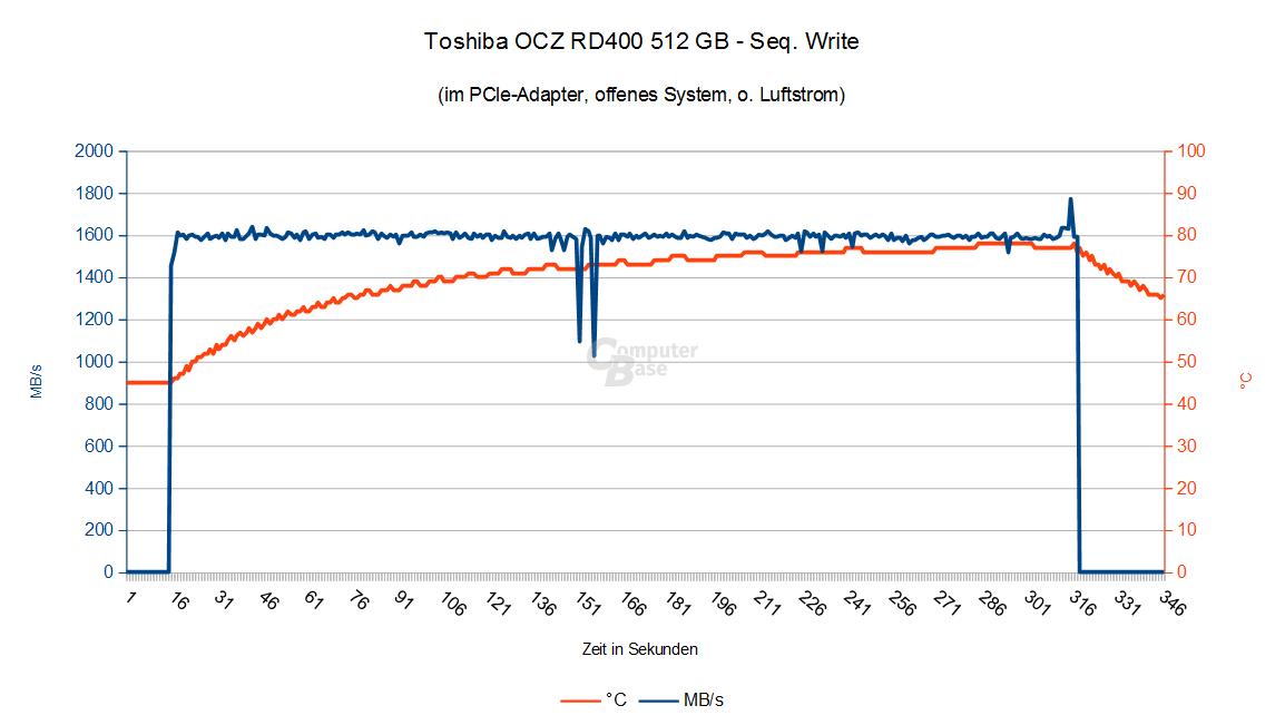 Szenario 3: Toshiba OCZ RD400 im PCIe-Adapter ohne Luftstrom vom CPU-Kühler
