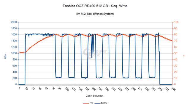 Szenario 1: Toshiba OCZ RD400 ohne Adapter im M.2-Slot