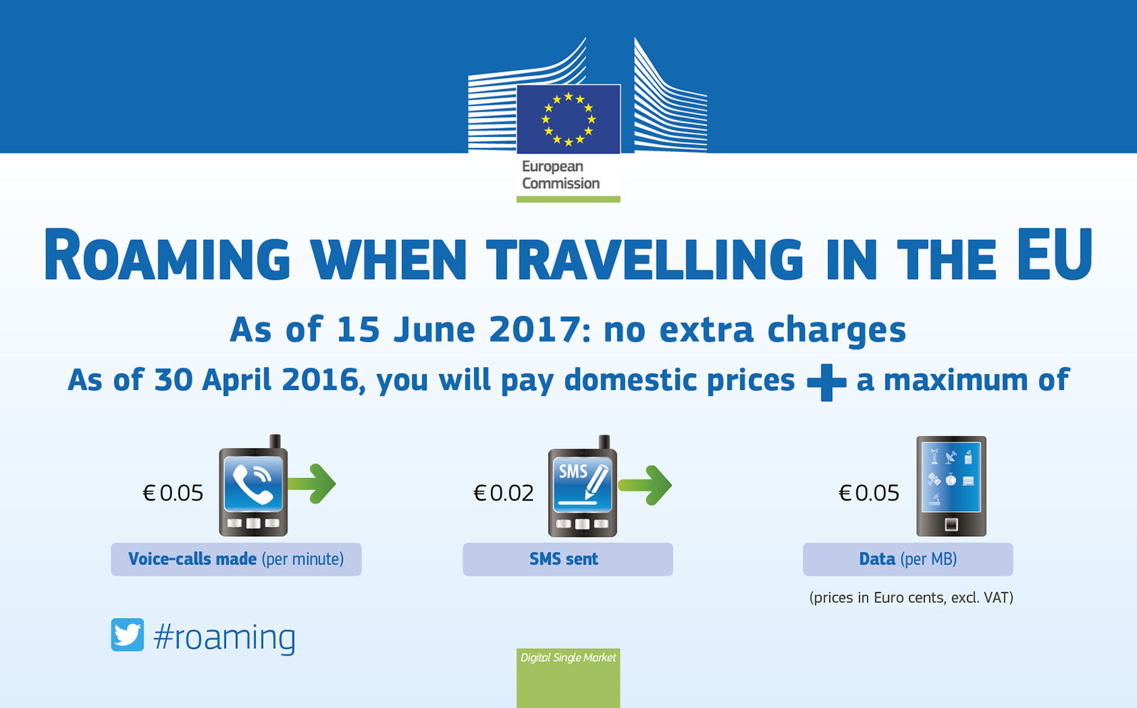 Roaming-Gebühren in der EU