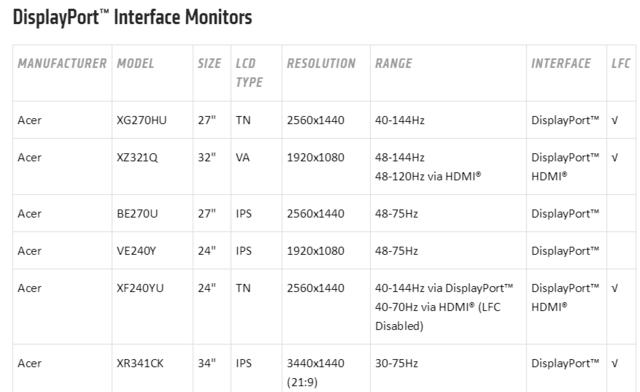 Monitorliste mit FreeSync Range
