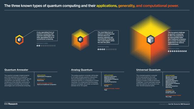 Drei Arten von Quantencomputern