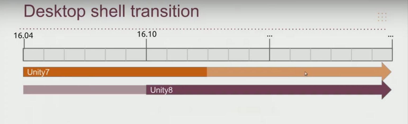 Ablösung von Unity 7