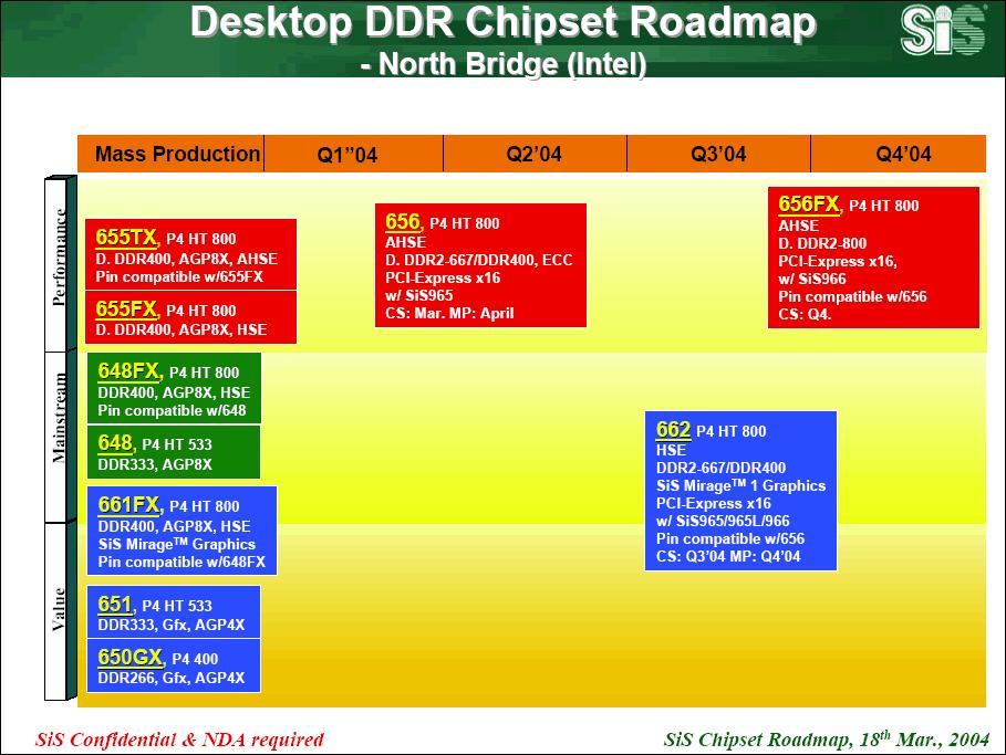 SiS Desktop Pentium 4 Northbridge Roadmap