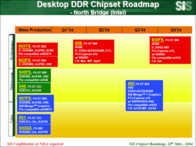 SiS Desktop Pentium 4 Northbridge Roadmap