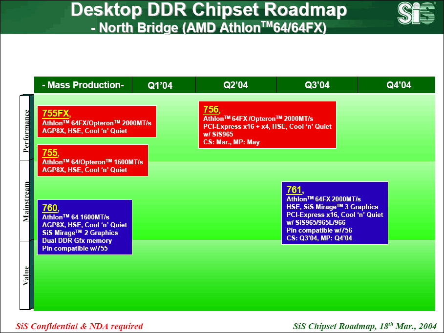 SiS Desktop Athlon 64 Northbridge Roadmap