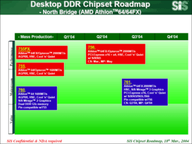 SiS Desktop Athlon 64 Northbridge Roadmap