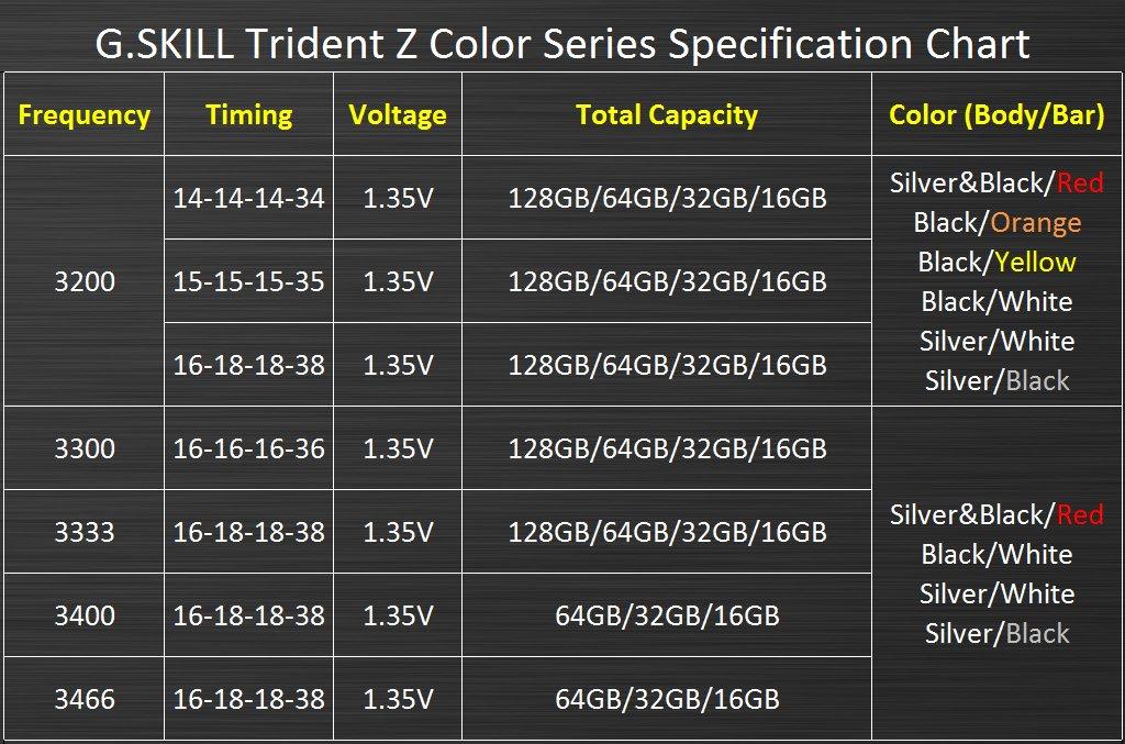 G.Skill Trident Z – Die Einschränkung bei den farblichen Varianten