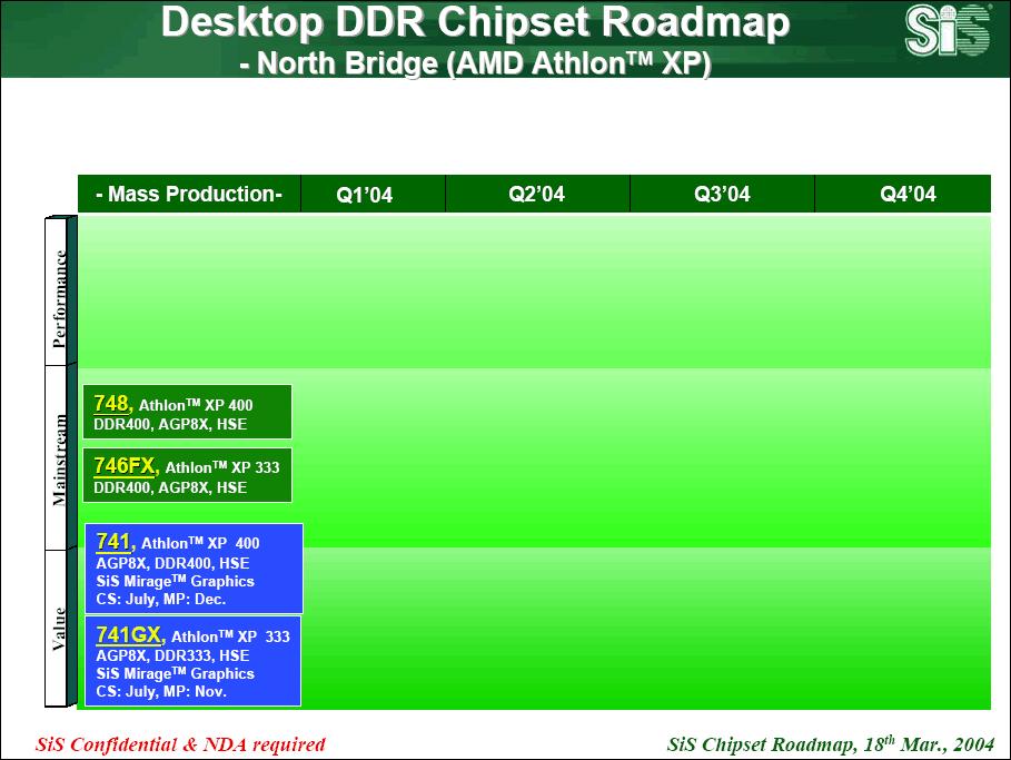 SiS Desktop Athlon XP Northbridge Roadmap