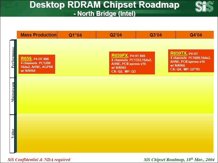 SiS Desktop Pentium 4 Rambus Northbridge Roadmap
