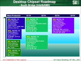 SiS Desktop Southbridge Roadmap