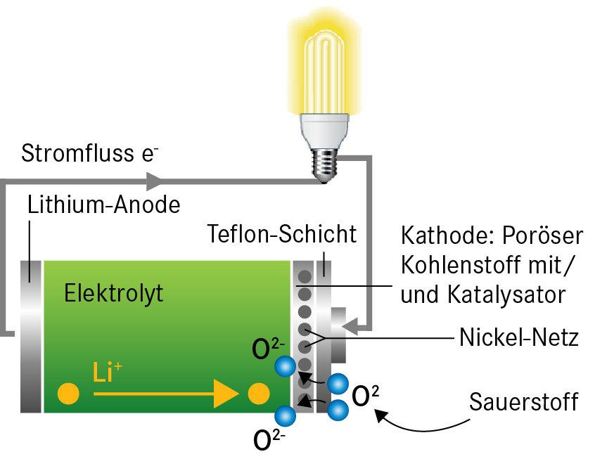 Aufbau eines Lithium-Luft-Akkus