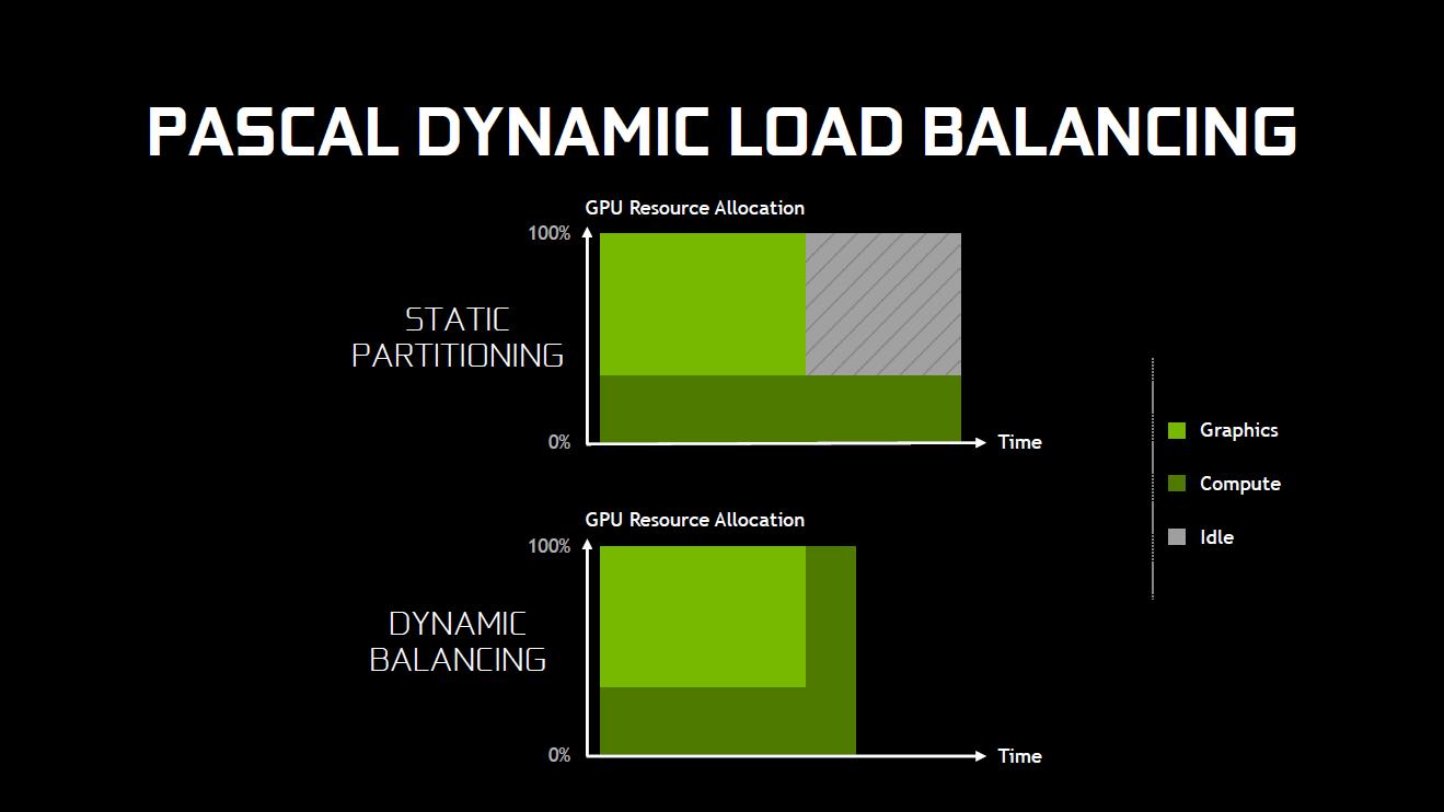 Pascal und Async Compute