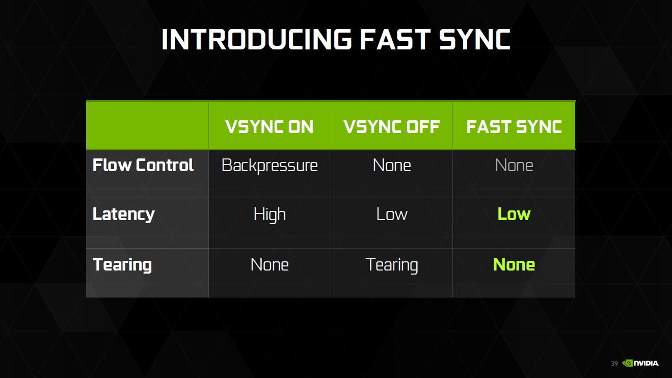 Fast Sync für Pascal und Maxwell