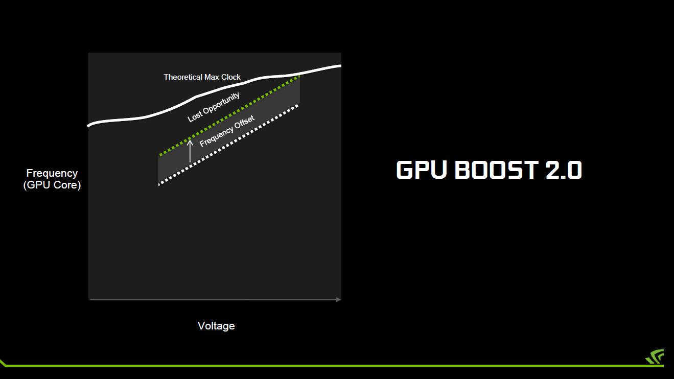 GPU Boost 2.0 auf Maxwell