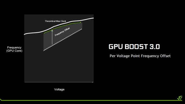 GPU Boost 3.0 auf Pascal