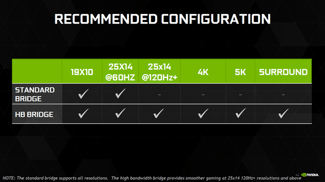 Nvidia SLI auf Pascal