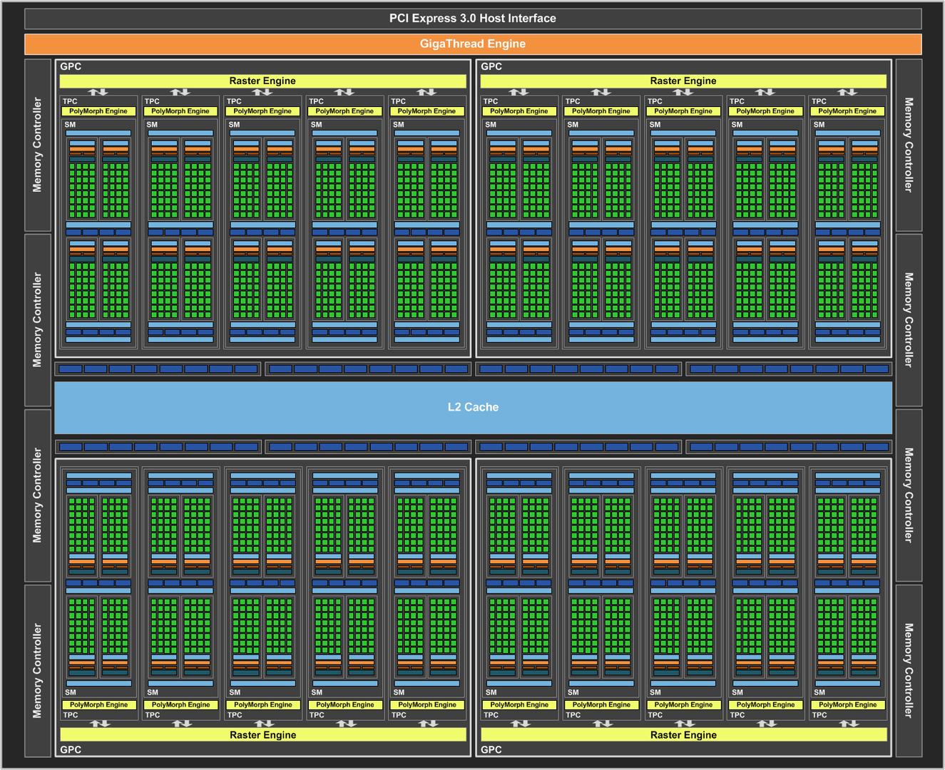 Nvidia GP104 Blockschaltbild